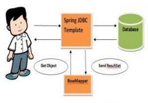Spring的JdbcTemplate的实例